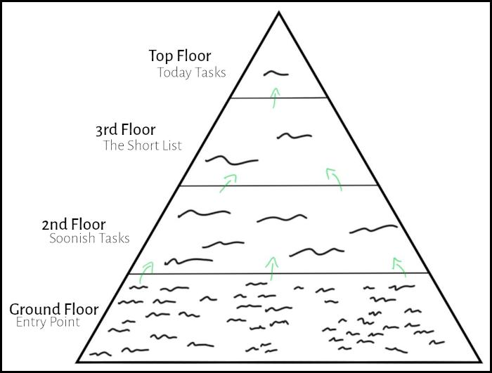 Task-Pyramid---Whole